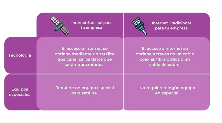 Internet-satelital-vs-internet-tradicional-tabla