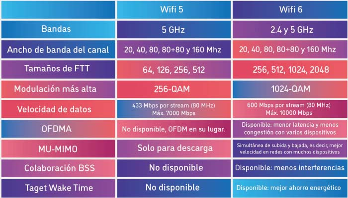 Wifi-6-vs-Wifi-5