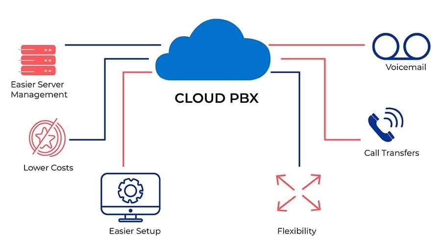 Como-funciona-Cloud-PBX