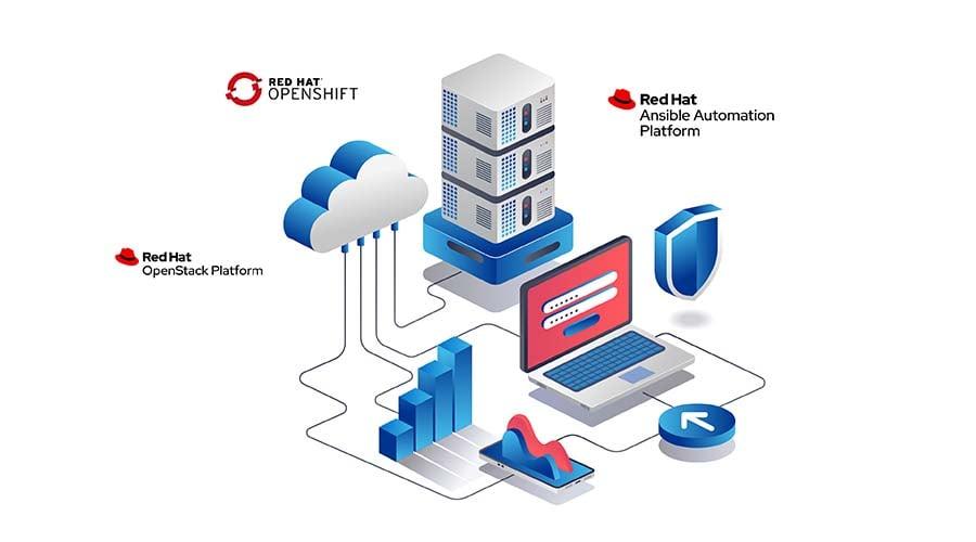 Programa-global-de-Red-Hat-CCSP