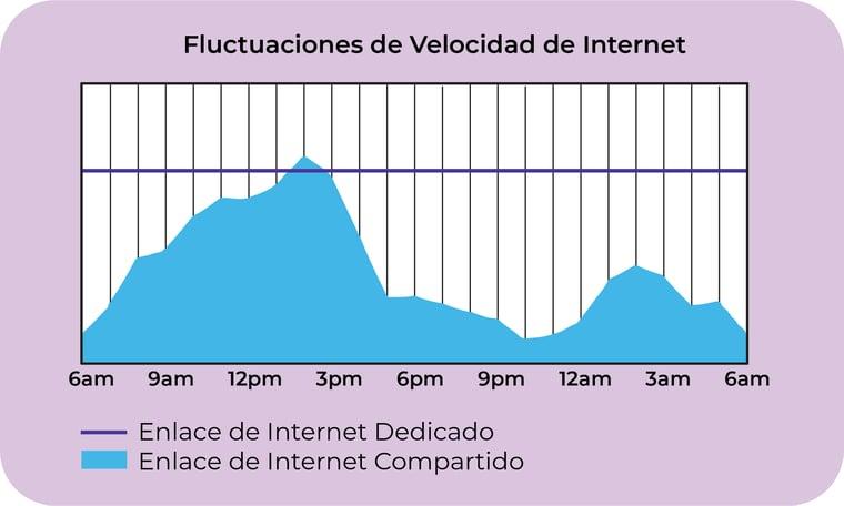 Fluctuaciones-de-velocidad-que-existen-en-internet